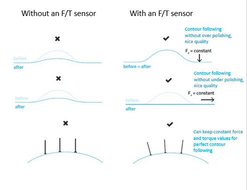 Comparison: with or without an F/T sensor