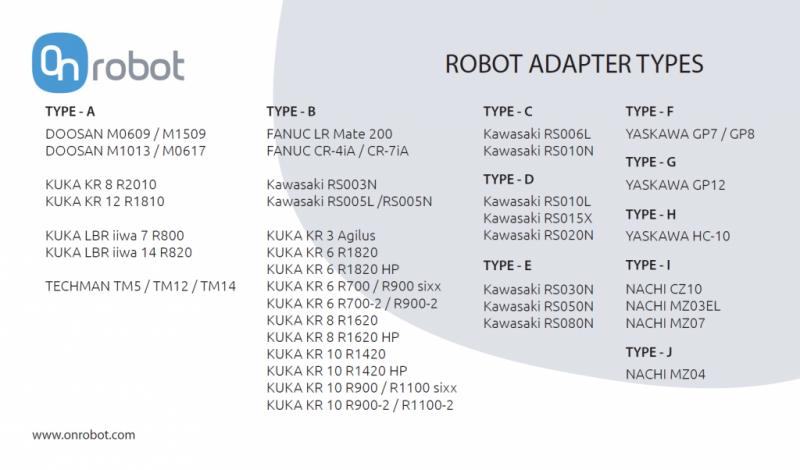 Digital I/O Converter Robot Adapter Types
